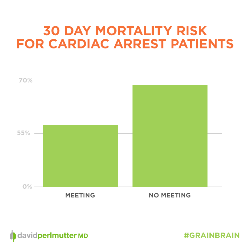 30-Day-Mortality-Risk-Cardiac-Arrest-Graph