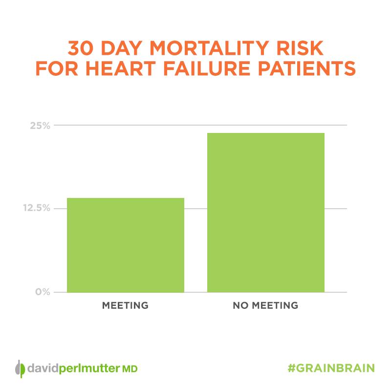 30-Day-Mortality-Risk-Heart-Failure-Graph