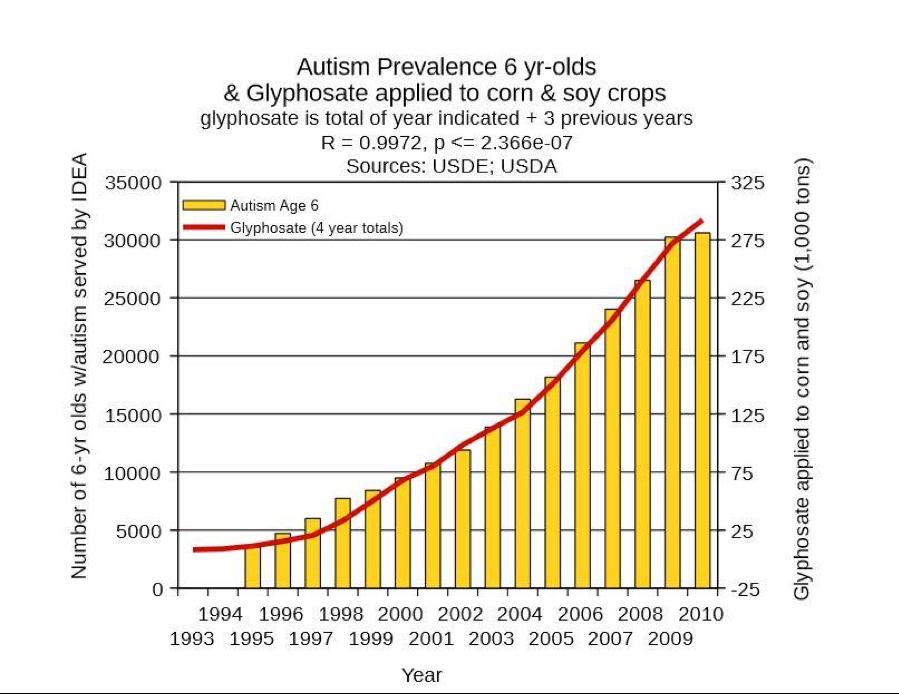 Autism_chart