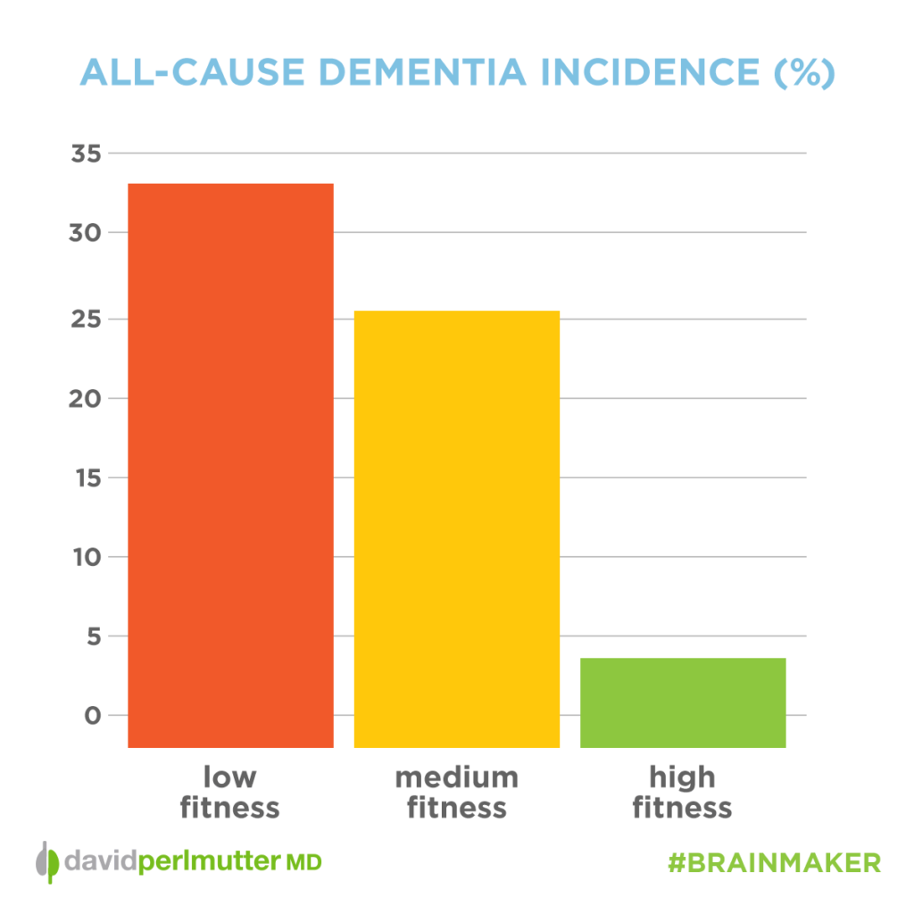 dementia_incidence_graph