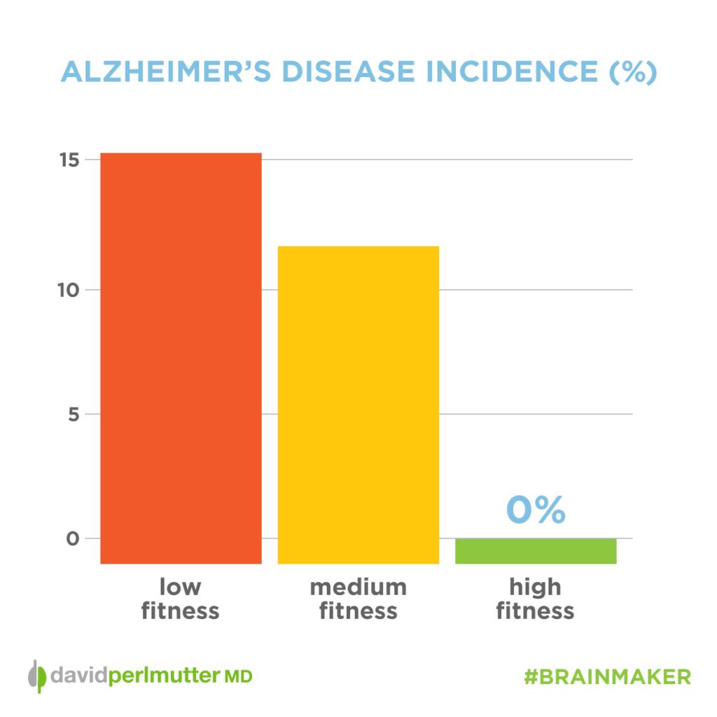 alzheimers_dementia_incidence