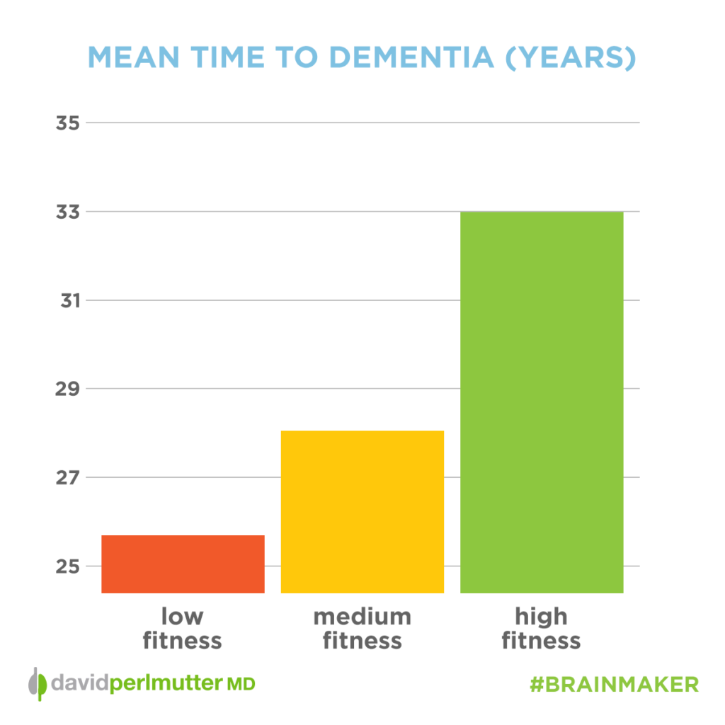 time_to_dementia_graph