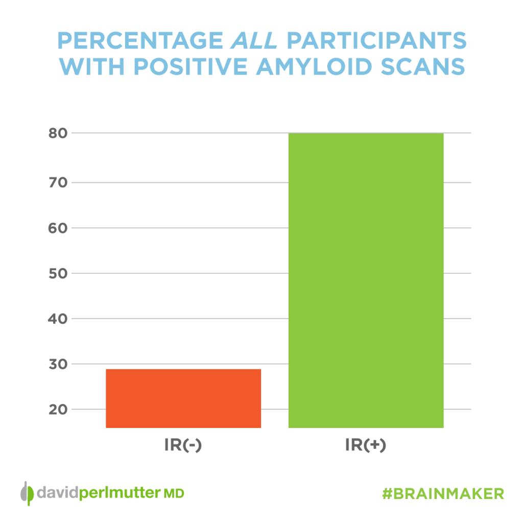 percentage_participants_amyloid_scans