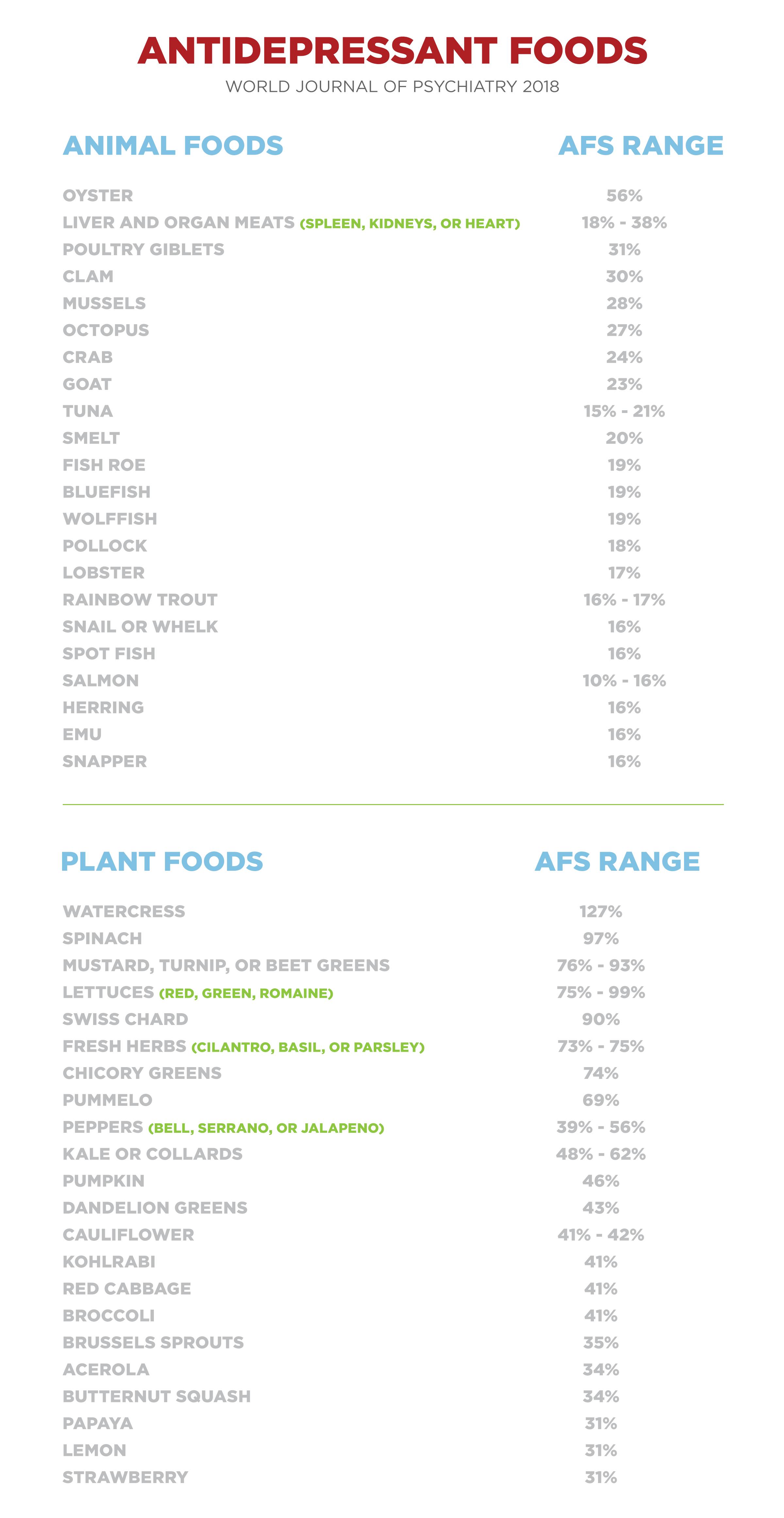 table_antidepressant_foods