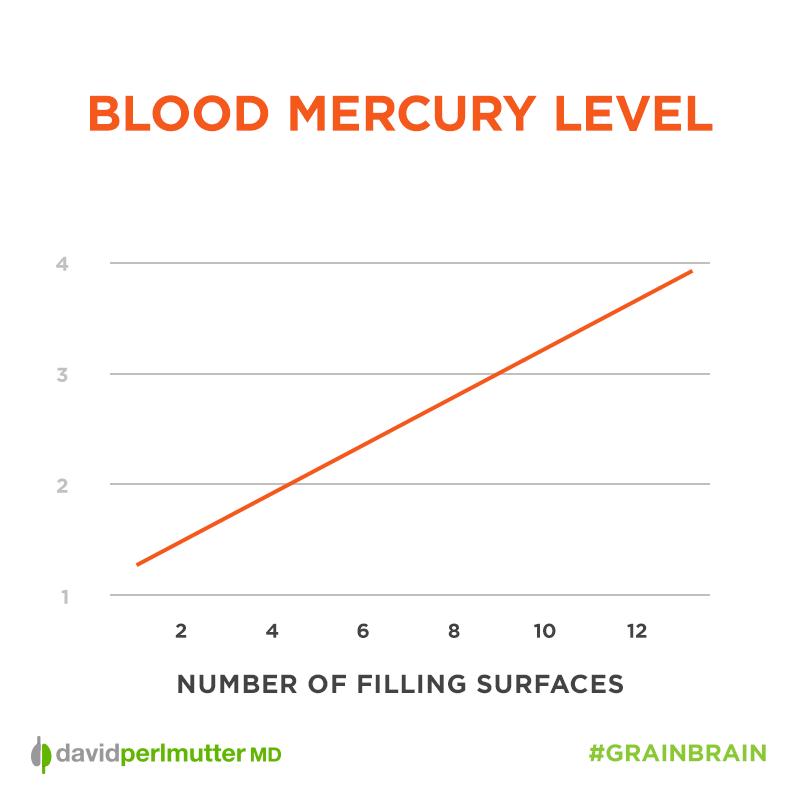 Blood_Mercury_Level_Graph