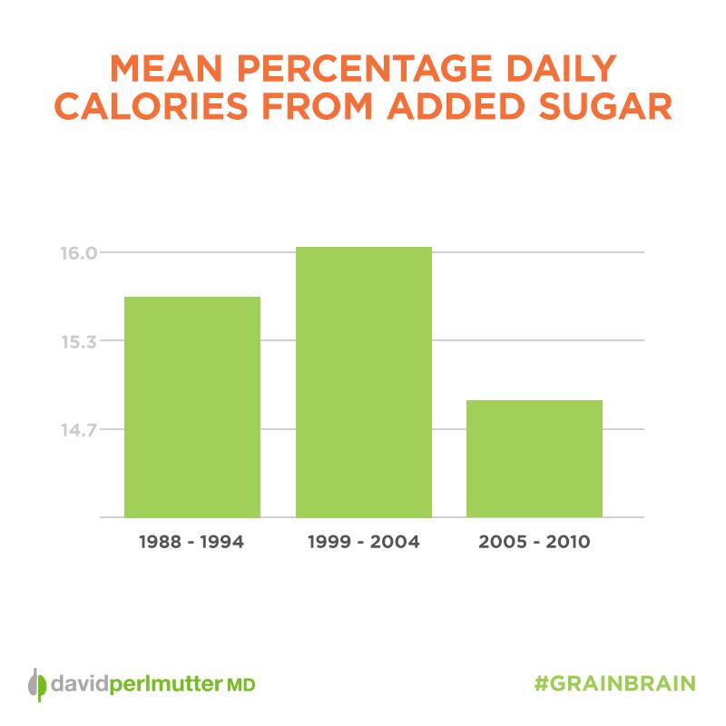 Mean Percentage Daily Calories Sugar Graph