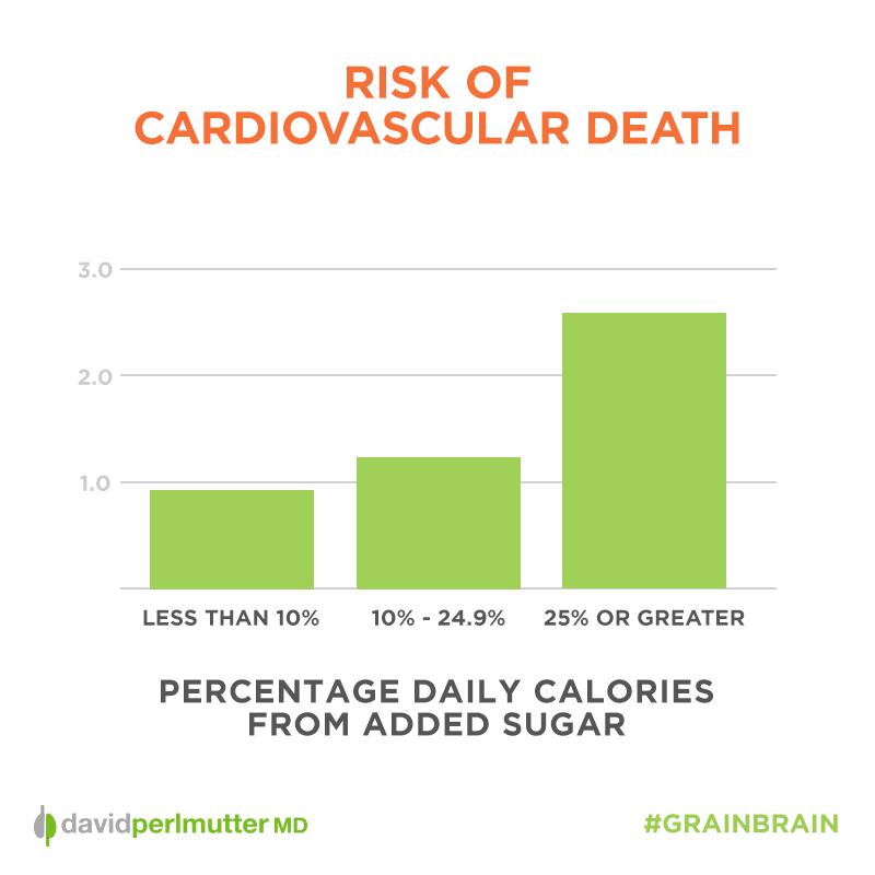 Risk of Cardiovascular Death Sugar Graph